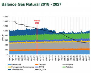 Balance of gas supply and demand